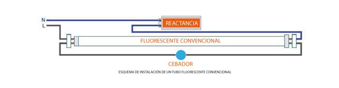 Cambiar tubo fluorescente por led explicado paso a paso - Cambiar instalacion electrica sin rozas ...