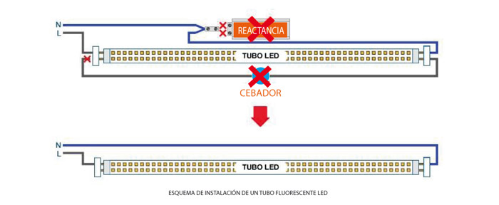 Cambiar tubo fluorescente por led explicado paso a paso for Sustituir fluorescente por led